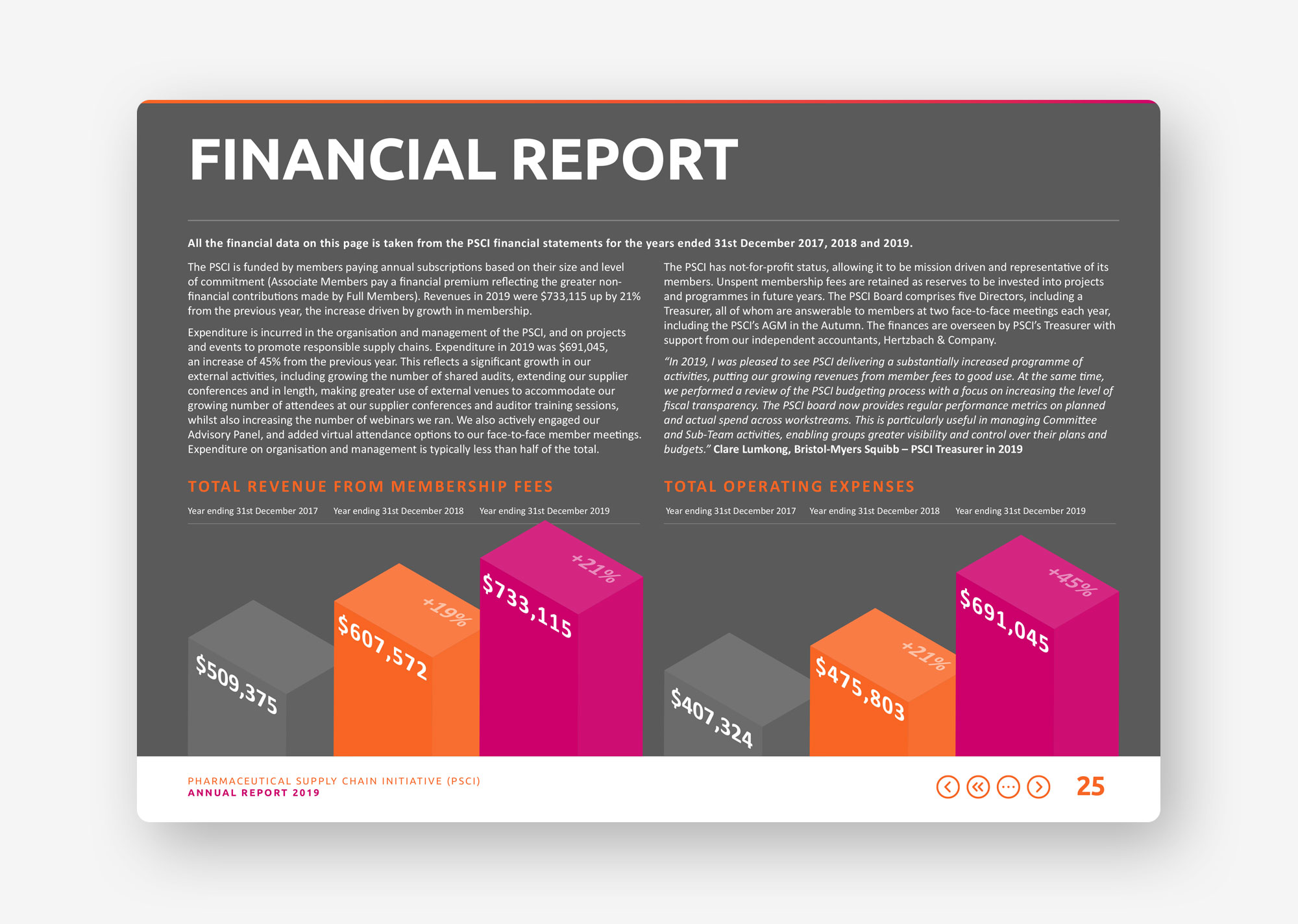 PSCI annual report 2019 financials