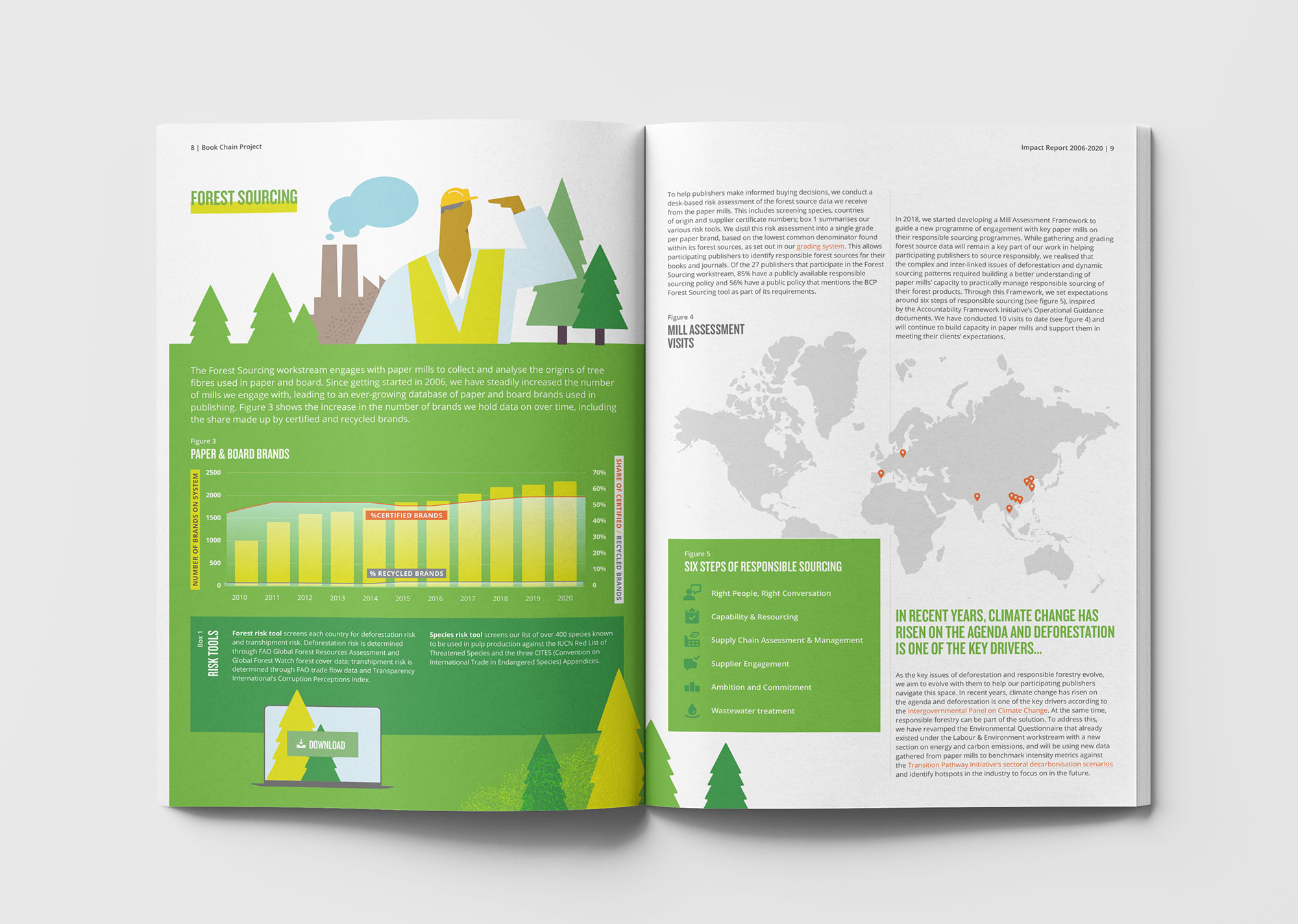 Book Chain Impact Report forest sourcing